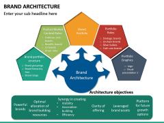 Brand Architecture PPT Slide 15