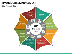 Revenue Cycle Management (RCM) PPT Slide 18