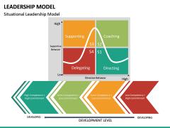 Leadership Model PPT Slide 24
