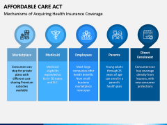 Affordable Care Act PPT Slide 3