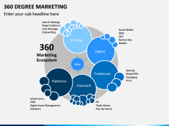 360 Degree Marketing PPT Slide 6