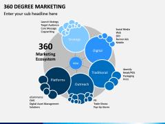 360 Degree Marketing PPT Slide 6