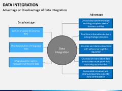 Data Integration PPT slide 15