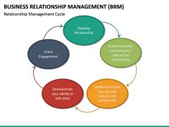 Business Relationship Management (BRM) PPT Slide 25