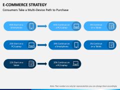 eCommerce Strategy PPT Slide 14