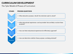 Curriculum development PPT slide 15