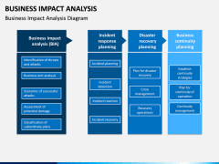 Business impact analysis PPT slide 3