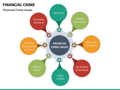 Financial Crime PPT Slide 22