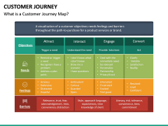 Customer Journey PPT Slide 29