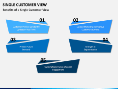 Single Customer View PPT Slide 10