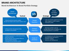 Brand Architecture PPT Slide 9