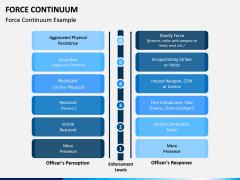 Force Continuum PPT Slide 2