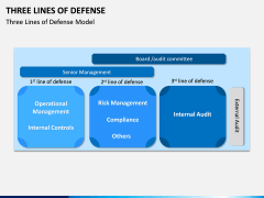 Three Lines of Defense PPT Slide 4