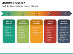 Customer Journey PPT Slide 42