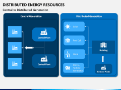 Distributed Energy Resources PPT Slide 14