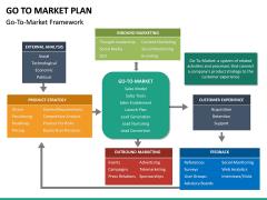 Go To Market Plan (GTM Plan) PPT Slide 52