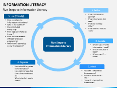 Information literacy PPT slide 5