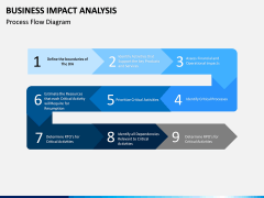 Business impact analysis PPT slide 6
