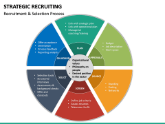 Strategic Recruiting PPT Slide 21