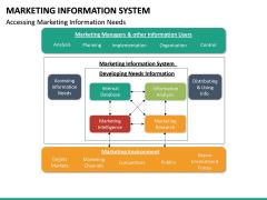 Marketing Information System PPT Slide 29