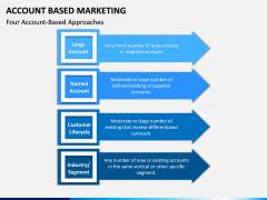 Account Based Marketing PPT Slide 10