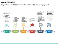 Omni Channel PPT Slide 33