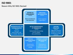 ISO 9001 PPT Slide 14