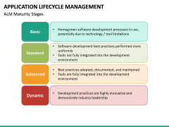 Application Lifecycle Management PPT Slide 24