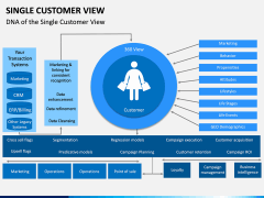 Single Customer View PPT Slide 4