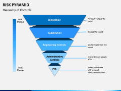 Risk Pyramid PPT Slide 2