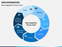 Data Integration PPT slide 7