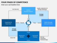 Four Stages of Competence PPT Slide 10