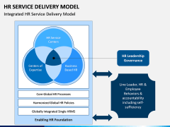 HR Service Delivery Model PPT Slide 2