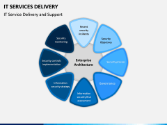 IT Service Delivery PPT Slide 11
