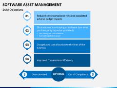Software Asset Management PPT Slide 7