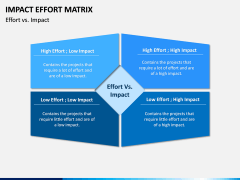 Impact Effort Matrix PPT slide 1