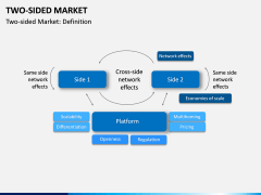 Two-Sided Market PPT Slide 3