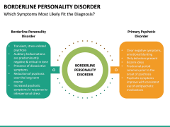 Borderline Personality Disorder (BPD) PPT Slide 20