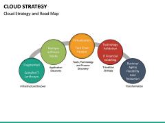 Cloud Strategy PPT Slide 23