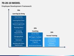 70 20 10 Model PPT Slide 5