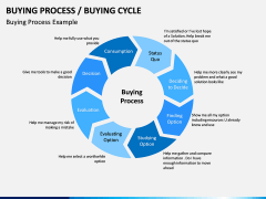 Buying Cycle PPT Slide 9