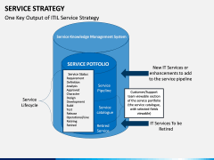Service Strategy PPT Slide 10