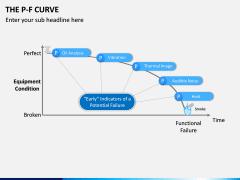 P-F Curve PPT Slide 10