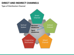 Direct and Indirect Channels PPT Slide 23