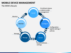 Mobile Device Management (MDM) PPT Slide 6