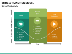 Bridges Transition Model PPT Slide 18