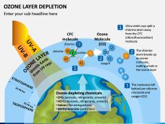 Ozone Layer Depletion PPT Slide 1