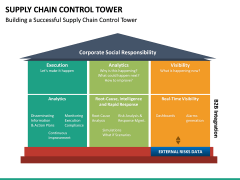 Supply Chain Control Tower PPT Slide 17