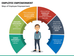 Employee Empowerment PPT Slide 20