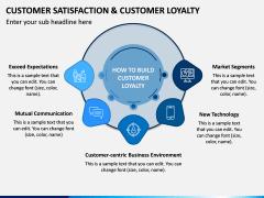 Customer Satisfaction and Customer Loyalty PPT Slide 8